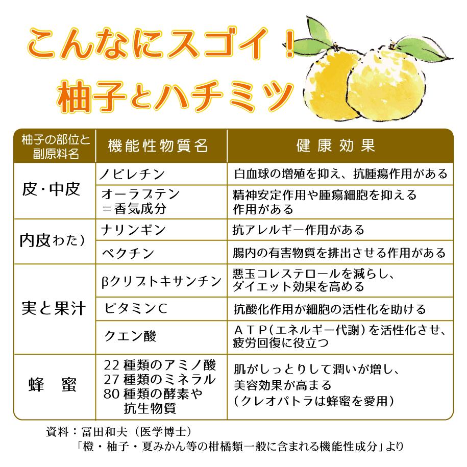 こんなにスゴイ!柚子とハチミツ