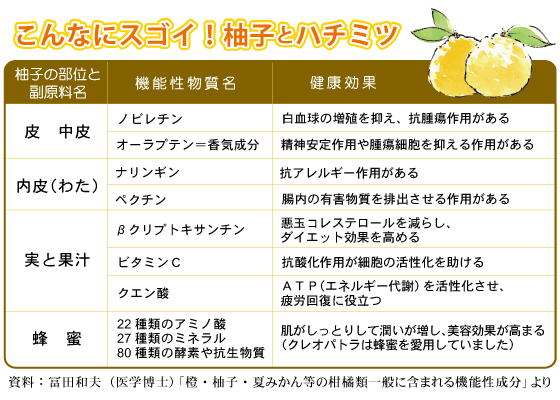 こんなにスゴイ!柚子と蜂蜜