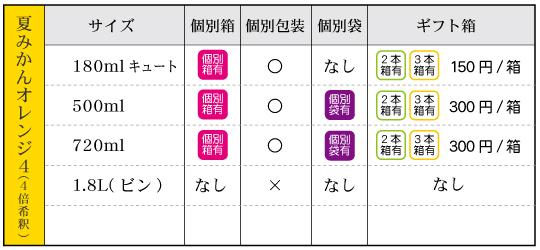夏みかんオレンジ4(4倍希釈ジュース)‐箱袋有無